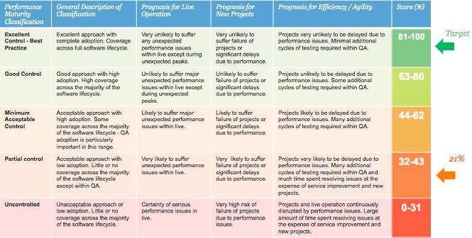 Intechnica   Intechnica : Performance Maturity Framework