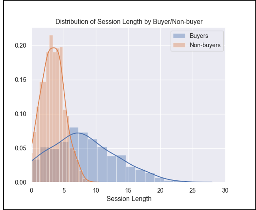 Encore Tickets Website User Distribution of Session Length Graph